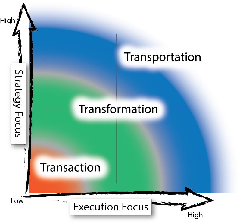 Transaction-Transformation-Transportation Sales Models for Leadership by Kordell Norton