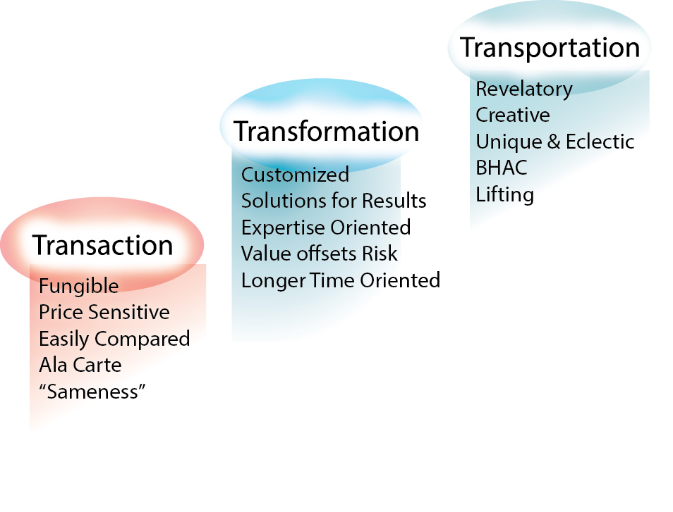 Transaction-Transformation-Transportation - with details